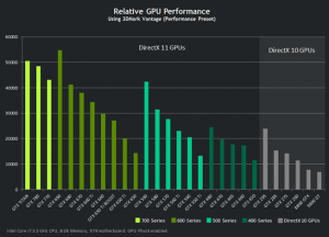 NVIDIA Relative GPU Performance