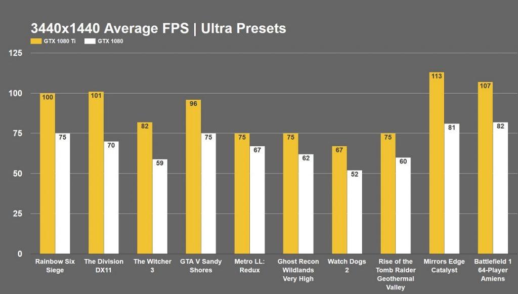 3440 x 1440 Average FPS Ultra Preset Gaming GTX 1080 Ti vs 1080 Benchmark
