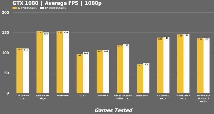 GTX 1080 Average FPS 1080p AMD R7 1700 R7 1800x