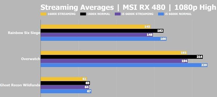 Ryzen 5 1600x Streaming Average Gaming Benchmark vs Intel i5