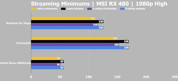 Streaming Minimums MSI RX 480 Ryzen R5 1600X vs i5