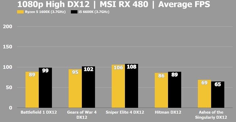 1080p i5 vs Ryzen 5 1600X Average FPS Gaming Benchmark