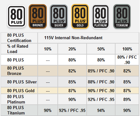 80 PLUS PSU Certification Levels