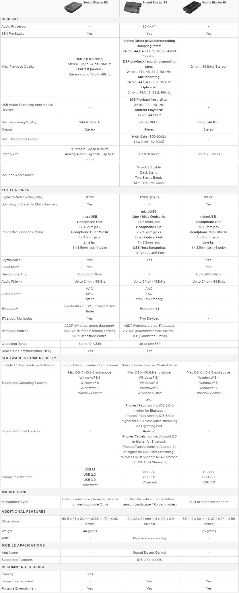 Sound Blaster E5 DAC Review vs E3 vs E1