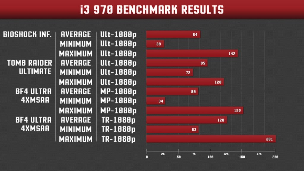 I3 and 970 Benchmark
