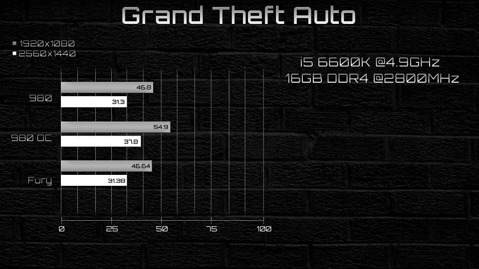 GTAV GTX 980 vs AMD R9 Fury Benchmark