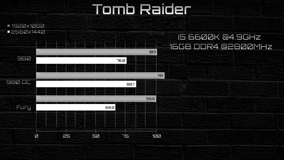 Tomb Raider GTX 980 vs AMD R9 Fury Benchmark