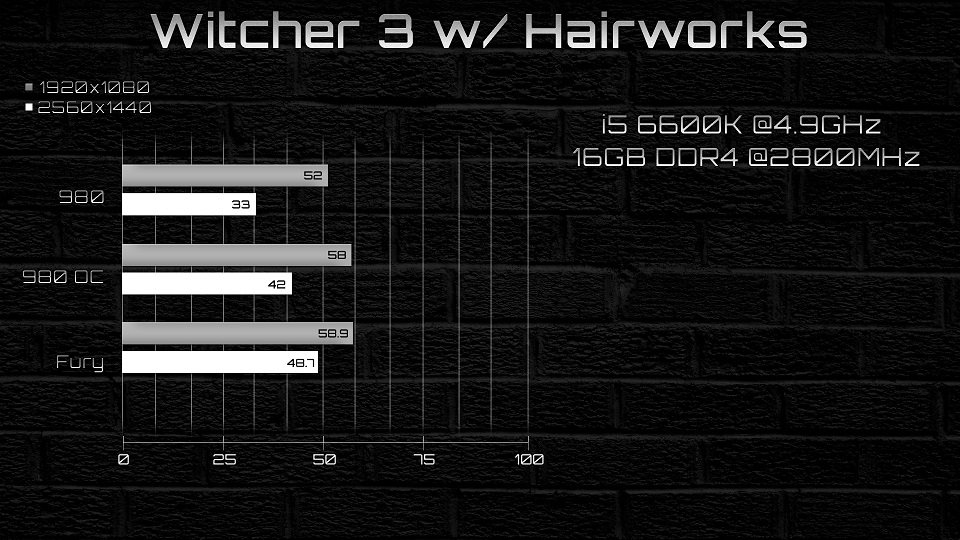 Witcher 3 GTX 980 vs AMD R9 Fury