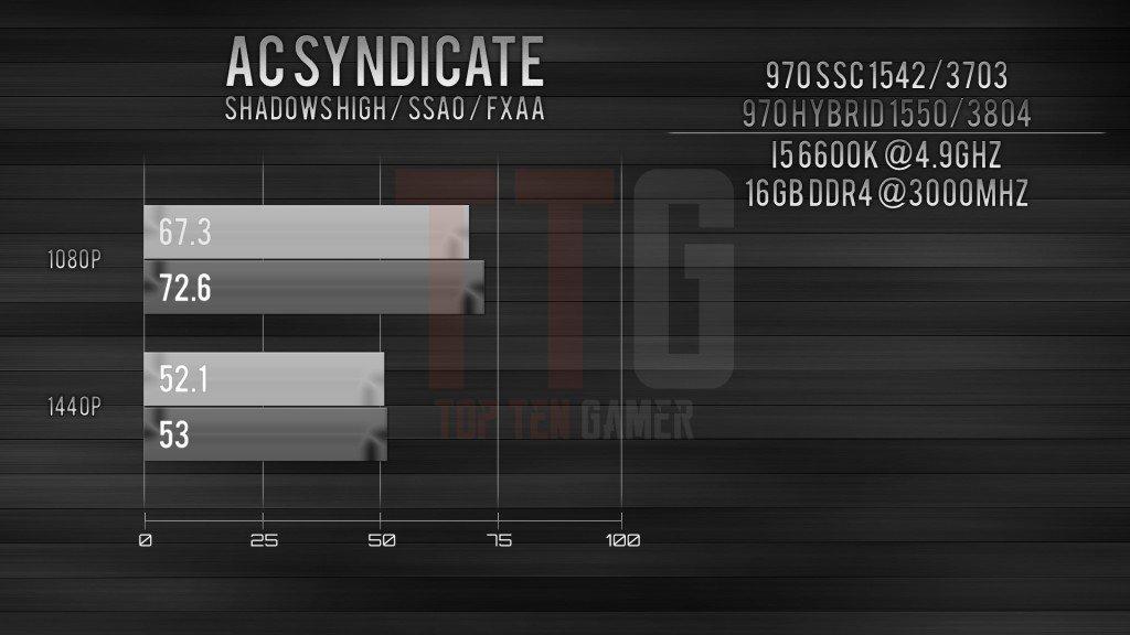 GTX 970 i5-6600k Assassin's Creed Syndicate