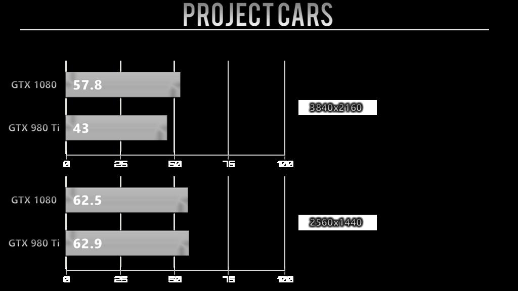 projectcar