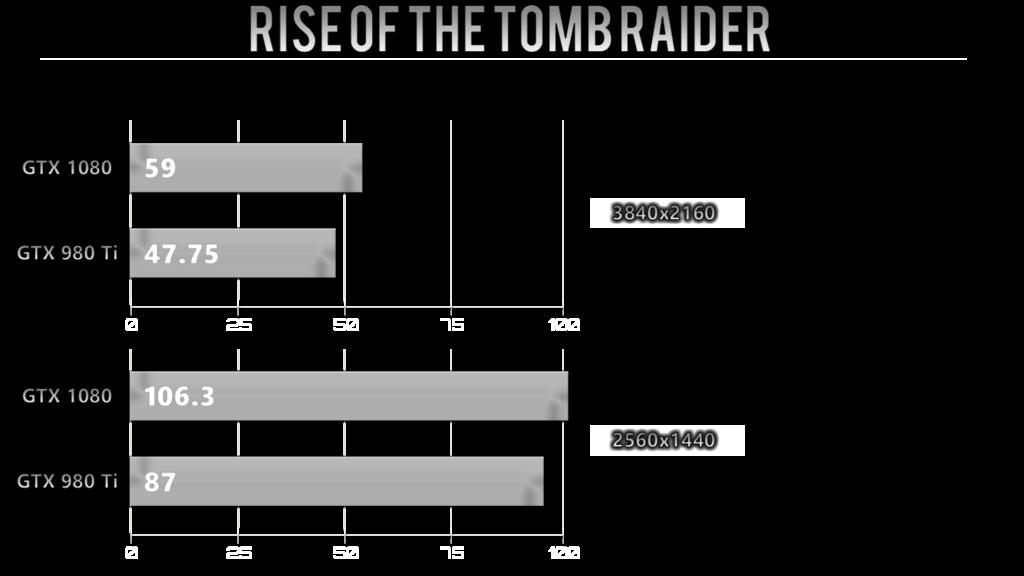 risetombraider