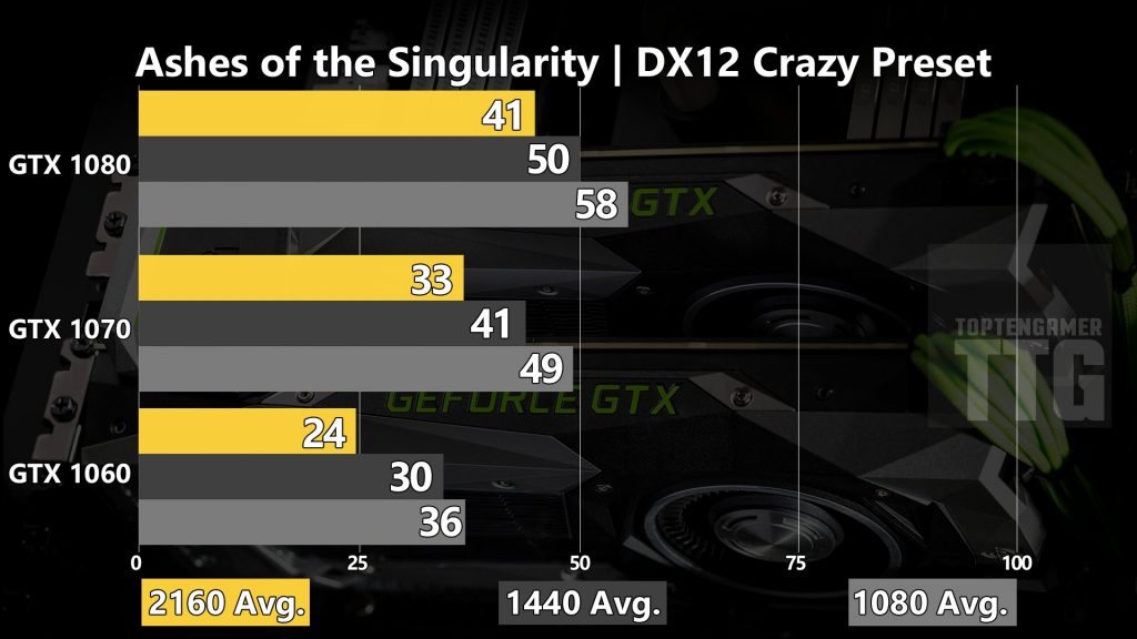 gtx-1080-1070-1060-ashes-of-the-singularity