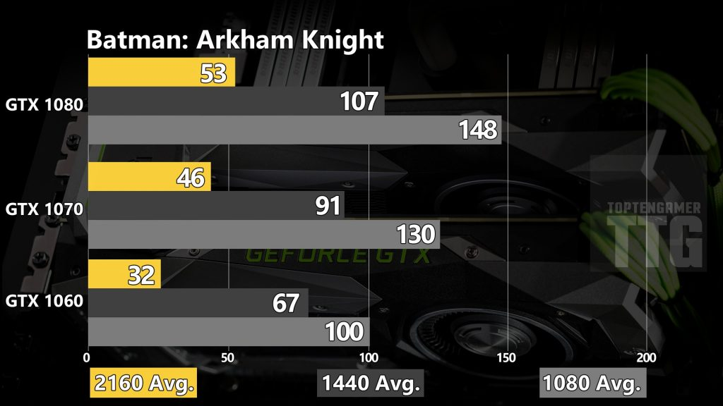 gtx-1080-1070-1060-benchmarks-batman-arkham-knight