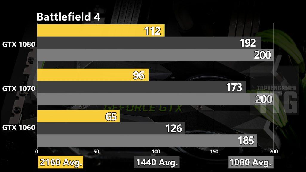 gtx-1080-1070-1060-benchmarks-battlefield-4
