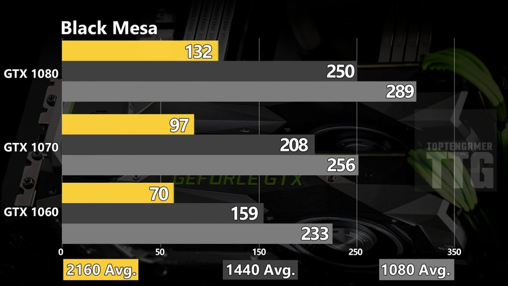 gtx-1080-1070-1060-benchmarks-black-mesa