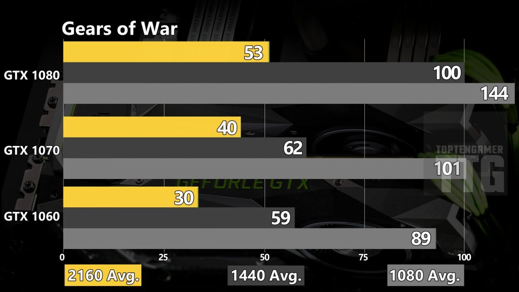 gears-of-war-gtx-1080-1070-1060-benchmarks