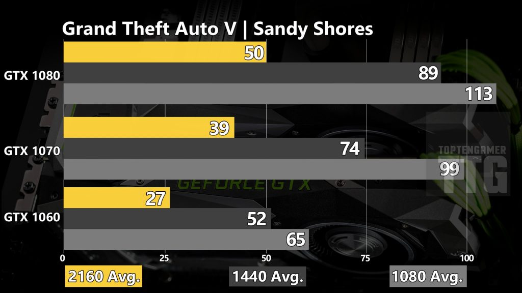 grand-theft-auto-v-gtav-gtx-1080-1070-1060-benchmarks