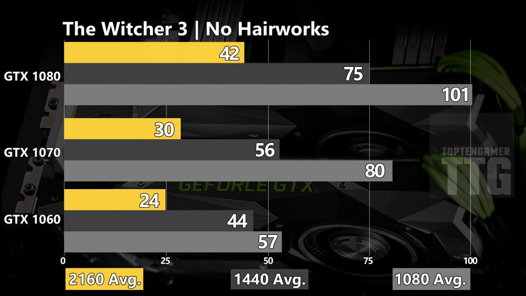 The Witcher 3 GTX 1080 1060 1070 Benchmark 4k 1080 1440p