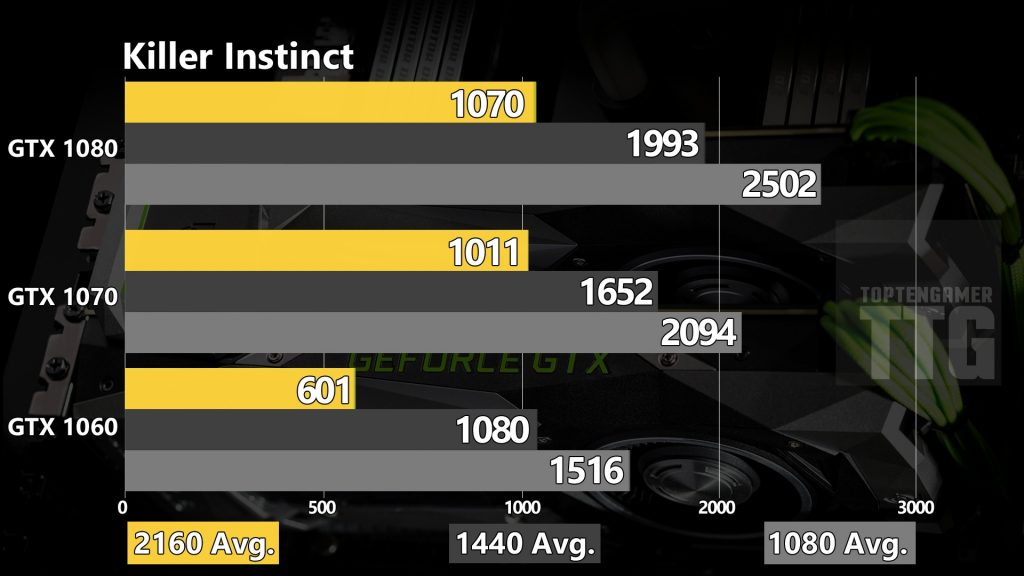 killer-instinct-gtx-1080-1070-1060-benchmarks
