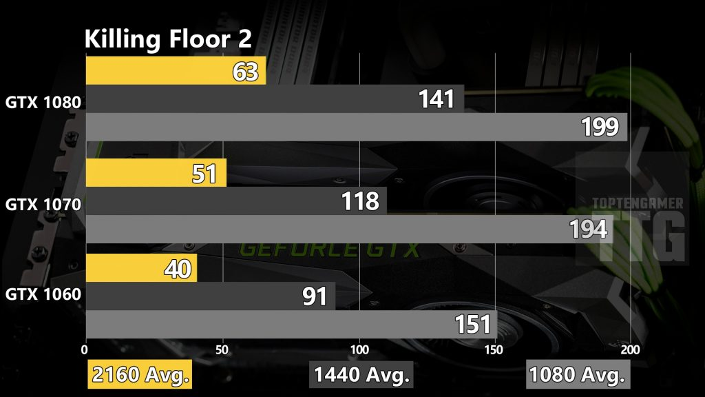 killing-floor-2-gtx-1080-1070-1060-benchmarks