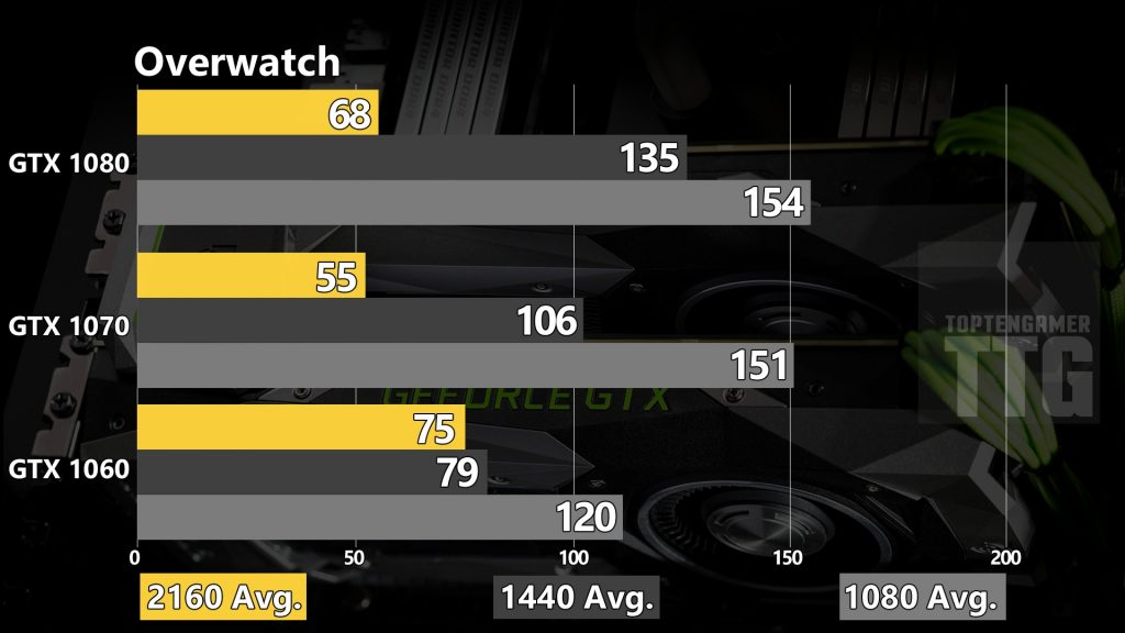 overwatch-gtx-1080-1070-1060-benchmarks
