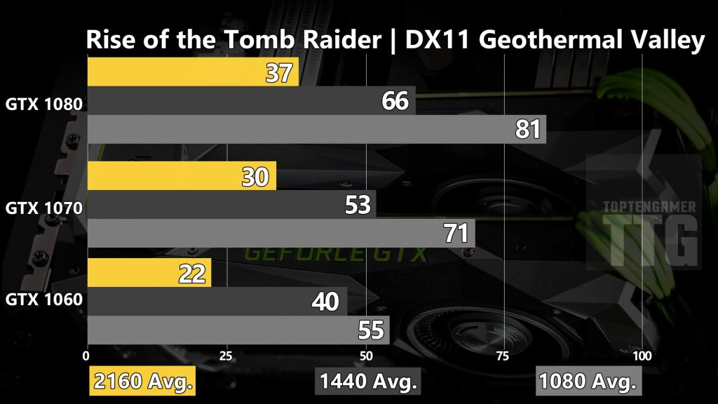 rise-of-the-tomb-raider-dx11-gtx-1080-1070-1060-benchmarks