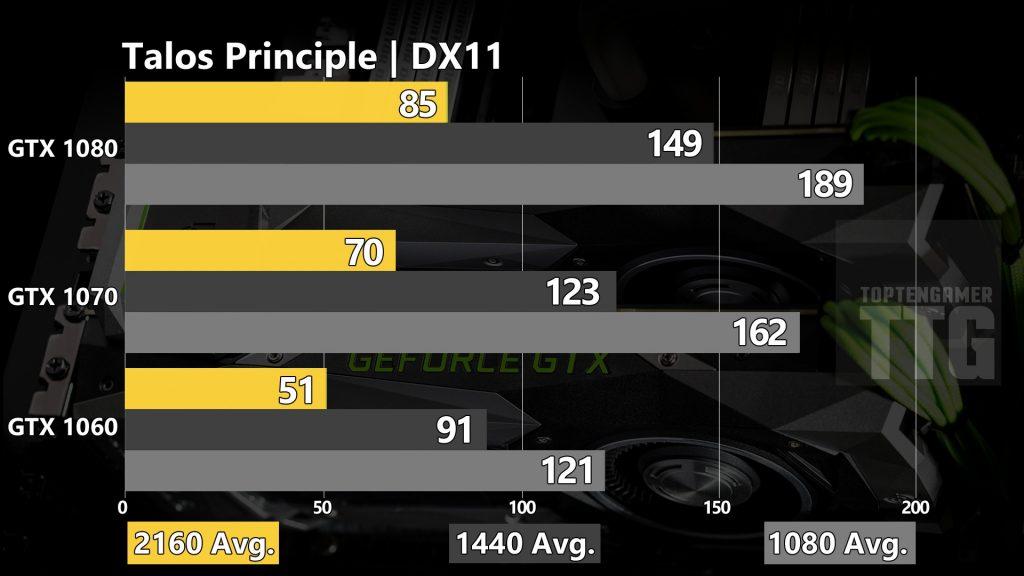 talos-principle-dx11-gtx-1080-1070-1060-benchmarks