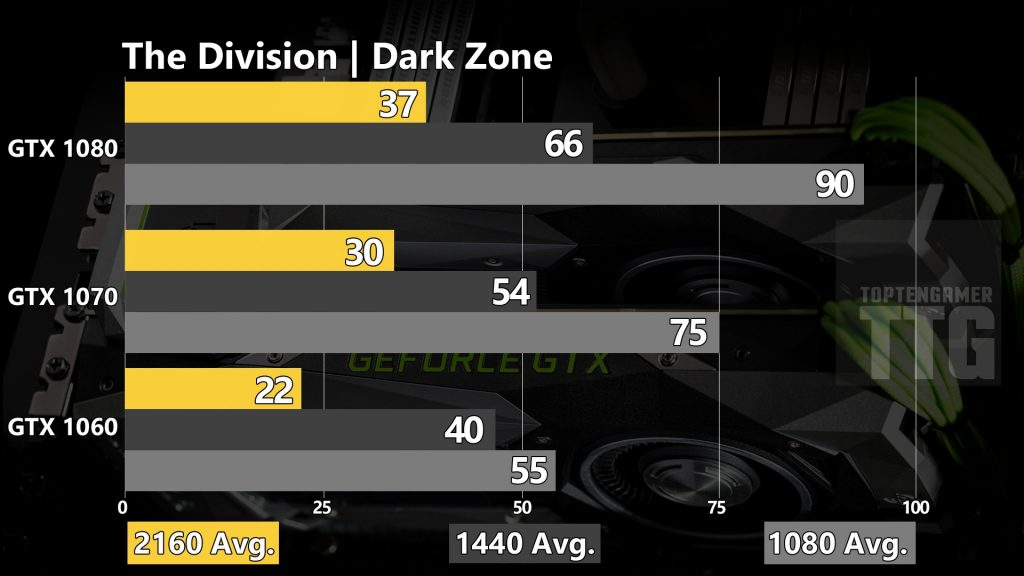 the-division-dark-zone-gtx-1080-1070-1060-benchmarks