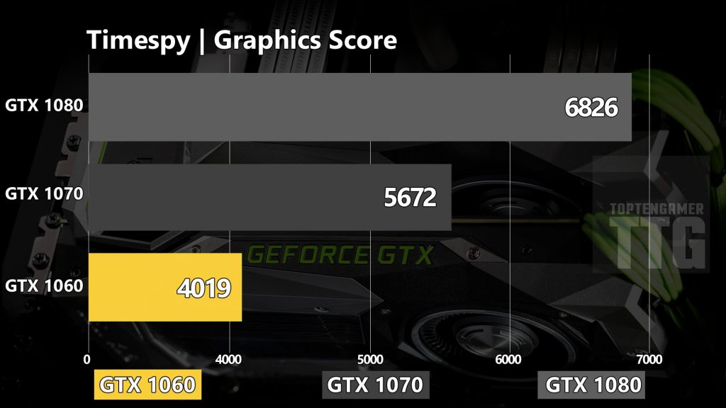 timespy-graphics-score-gtx-1080-1070-1060-benchmarks