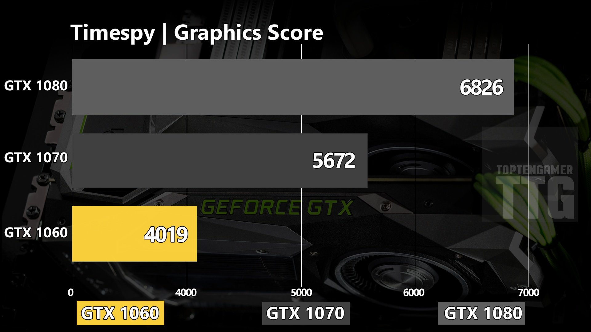 GTX 1080 vs 1070, 1060 GPU Benchmarks in 4k, 1440p, and 1080p - Top