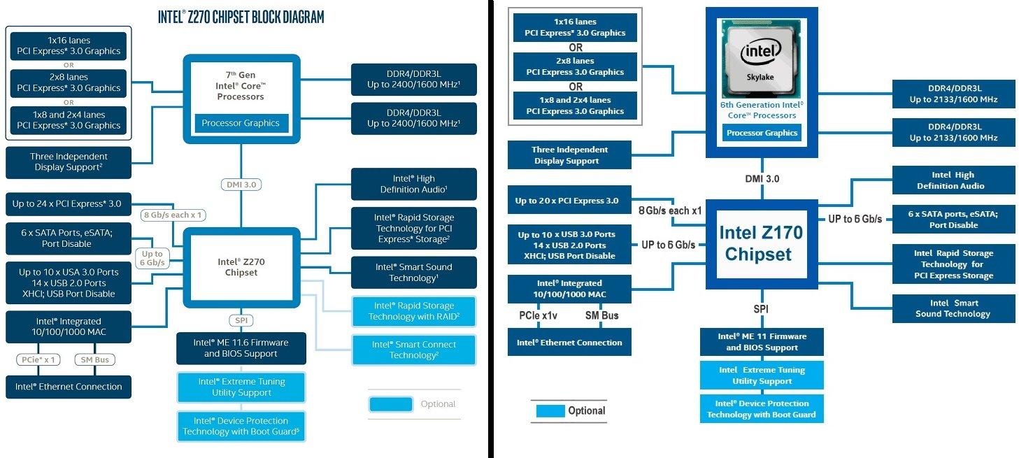 best z270 kaby lake pc gaming motherboards 2018 rh toptengamer com Chipset Motherboard Diagram Intel Motherboard Diagram