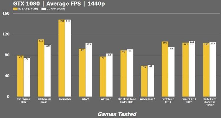 R7 1700 vs i7 7700k Average FPS 1440p GTX 1080