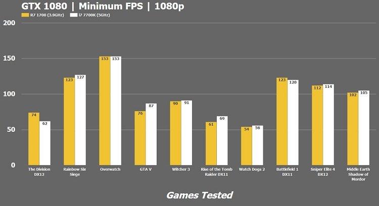 Intel i7-7700k vs AMD R7 1700 Processor 1080p Minimum framerate