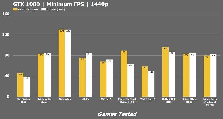 AMD Ryzen 7 1700 vs Intel i7-7700k CPU - Best Gaming Processor