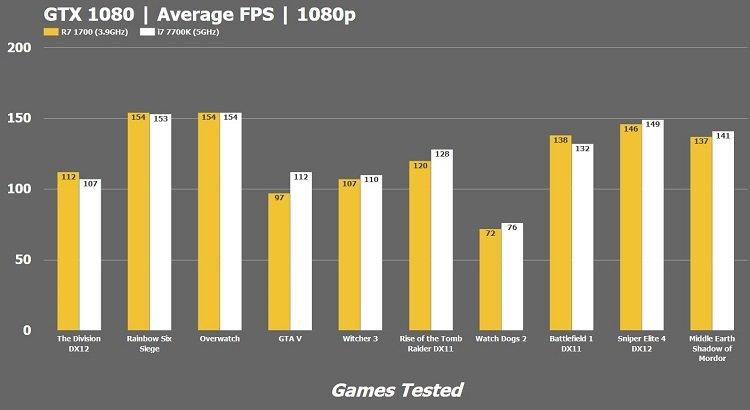 Average FPS AMD R7 1700 vs Intel i7-7700k Gaming Benchmark 1080p