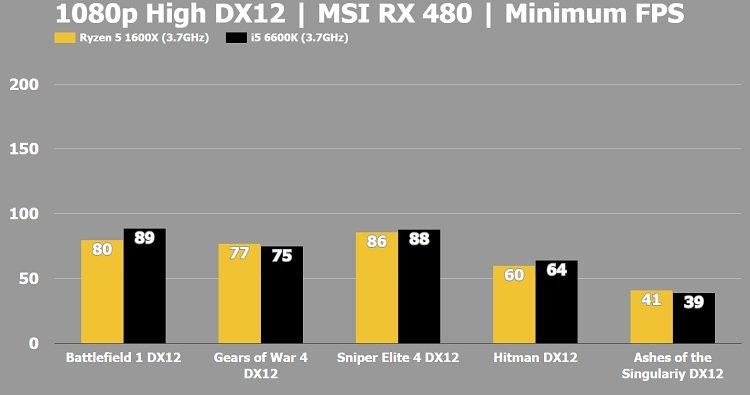 Ryzen 5 1600x vs i5 Minimum FPS DX12