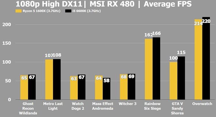 Ryzen 5 1600x vs i5 7600k DX11 Gaming Benchmark Average FPS