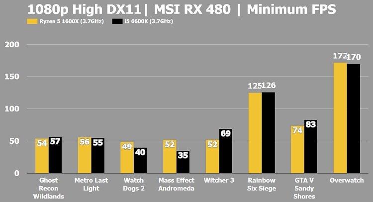 Ryzen 5 1600x vs i5 7600k DX11 Gaming Benchmark Minimum FPS