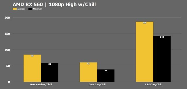 RX 560 Chill Graphics Card Benchmarks