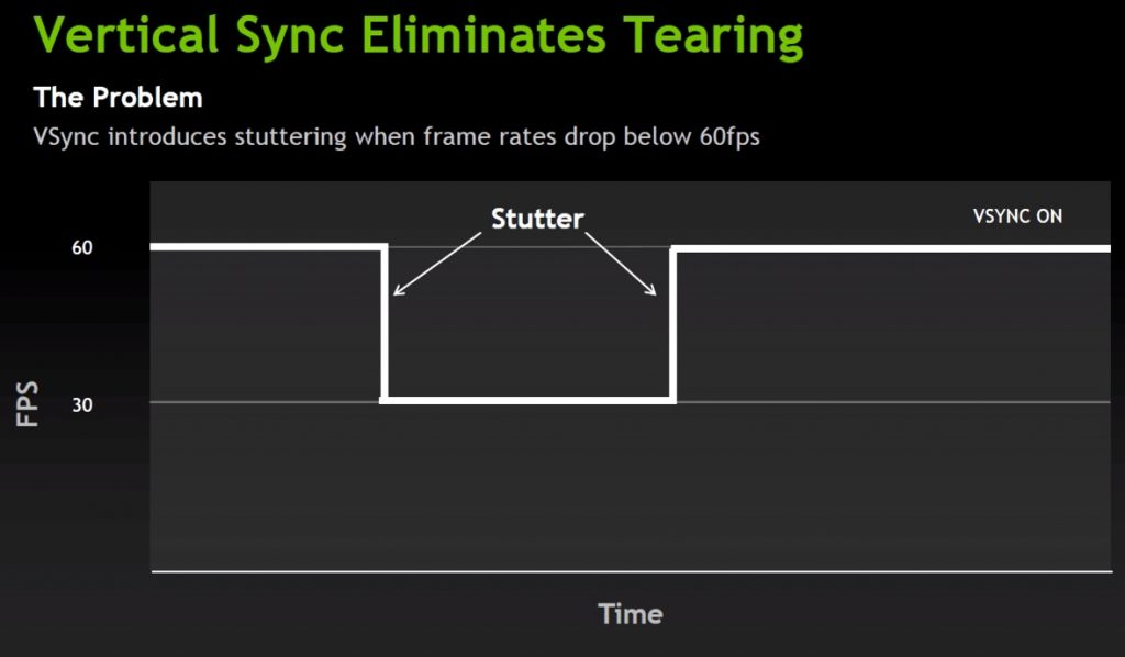VSync Tearing and Frames