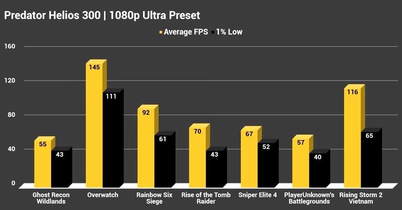 Predator Helios 1080p Ultra Preset Benchmark