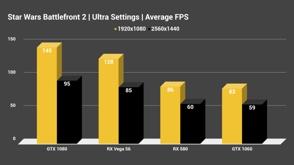 Battlefront II Ultra Settings 1080p 1440p Average FPS