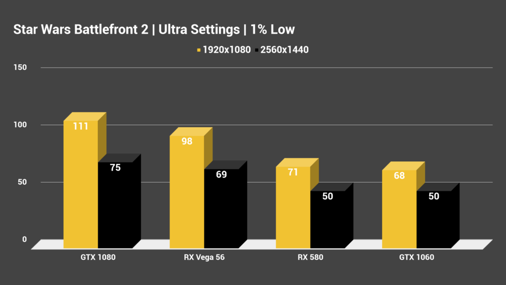 Star Wars Battlefront 2 Ultra Settings 1% Low 1080p 1440p Benchmarks